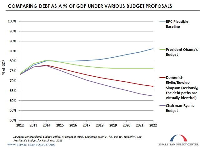 GDPComparison