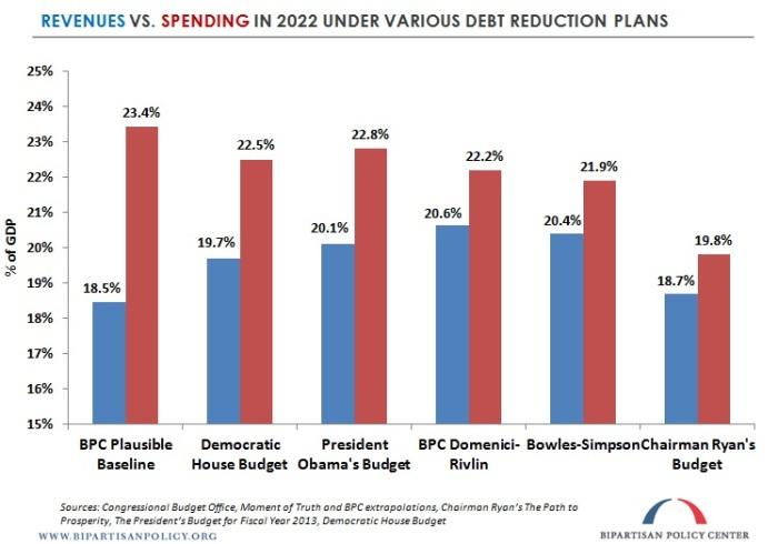 revenue vs debt spending 2022