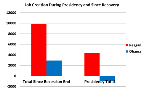 Obama vs Reagan: Change in Job Creation During Presidency and Recovery